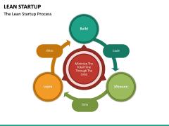 Lean Startup PPT Slide 34