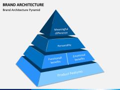 Brand Architecture PPT Slide 5