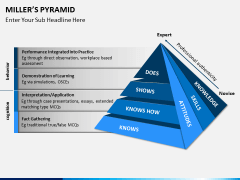 Millers pyramid PPT slide 1