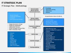 IT Strategic Plan PPT Slide 3