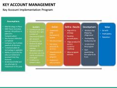 Key Account Management PPT Slide 59