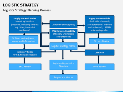 Logistic Strategy PPT Slide 9