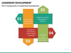 Leadership Development PPT Slide 22
