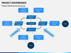 Project Governance PPT slide 6