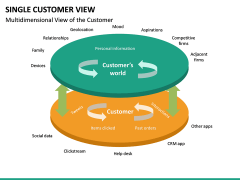 Single Customer View PPT Slide 28