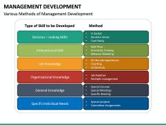 Management Development PPT slide 26