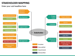 Stakeholder Mapping PPT Slide 45