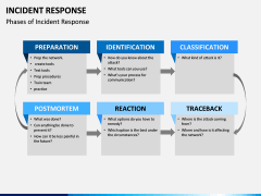 Incident Response PPT Cover Slide 12