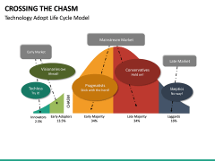 Crossing the Chasm PPT Slide 7