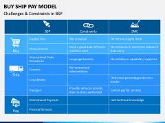 Buy Ship Pay Model PPT Slide 6