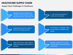 Healthcare Supply Chain PPT Slide 7