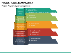 Project Cycle Management PPT Slide 21