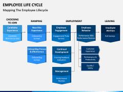 Employee Life Cycle PPT Slide 21