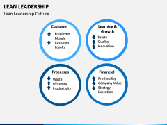 Lean Leadership PPT Slide 14