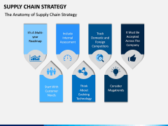Supply Chain Strategy PPT Slide 5