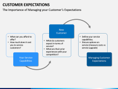 Customer Expectations PPT Slide 23