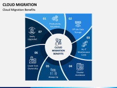 Cloud Migration PPT Slide 8