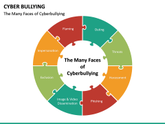 Cyber Bullying PPT slide 17