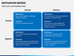 Motivation Matrix PPT Slide 8