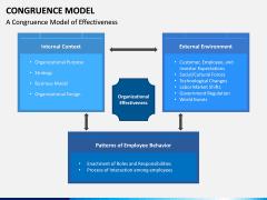 Congruence Model PPT Slide 13