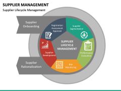 Supplier Management PPT Slide 19