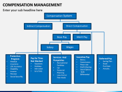 Compensation Management PPT Slide 7