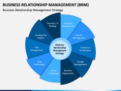 Business Relationship Management (BRM) PPT Slide 4
