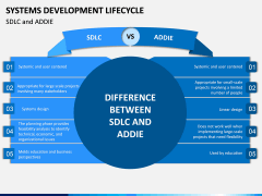 Systems Development Lifecycle PPT Slide 13