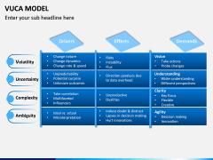VUCA Model PPT Slide 3