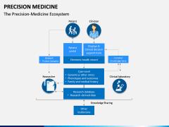 Precision Medicine PPT Slide 2