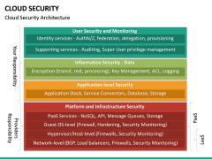 Cloud Security PPT Slide 21
