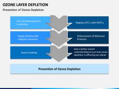 Ozone Layer Depletion PPT Slide 13