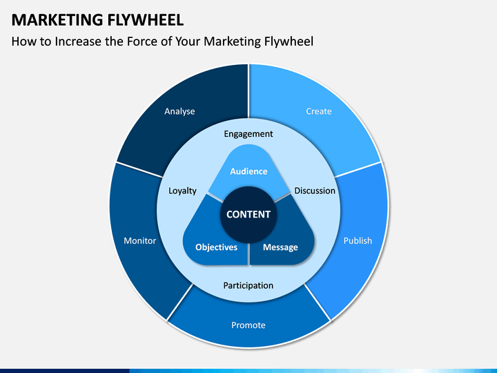 Marketing Flywheel Powerpoint Template