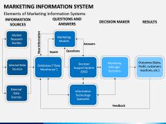 Marketing Information System PPT Slide 15