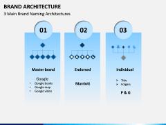 Brand Architecture PPT Slide 2