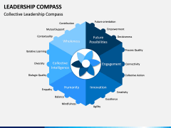 Leadership Compass PPT Slide 3