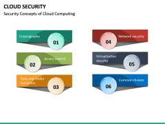 Cloud Security PPT Slide 30