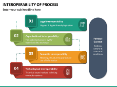 Interoperability of Processes PPT Slide 23