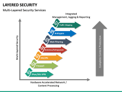 Layered Security PPT slide 22