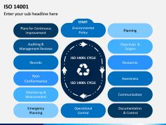 ISO 14001 PPT Slide 7