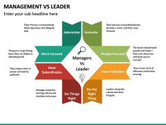 Management Vs Leader PPT slide 18