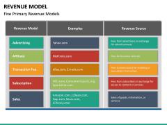 Revenue Model PPT Slide 21