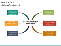 Industry 4.0 PPT Slide 27