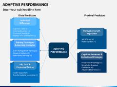 Adaptive Performance PPT Slide 2