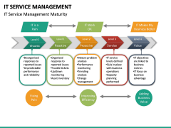 IT Service Management PPT slide 18