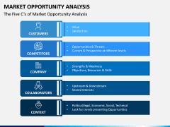 Market Opportunity PPT Slide 3