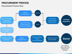 Procurement Process PPT Slide 10