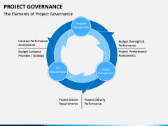 Project Governance PPT slide 2