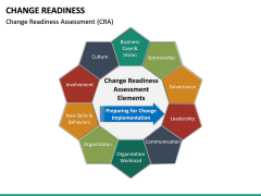 Change Readiness PPT Slide 20