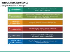 Integrated Assurance PPT Slide 16
